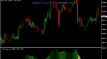 Forex Trend Histogram Trading Strategie