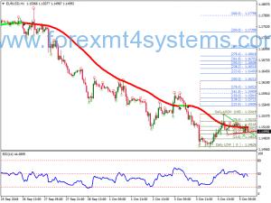 Forex Trend Line XPMA Swing Trading Strategy