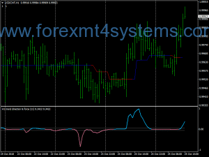 Forex Trend Way Trading Strategy