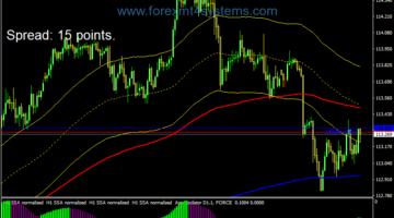 Forex Tunnel Dynamic Index Swing Trading Strategy