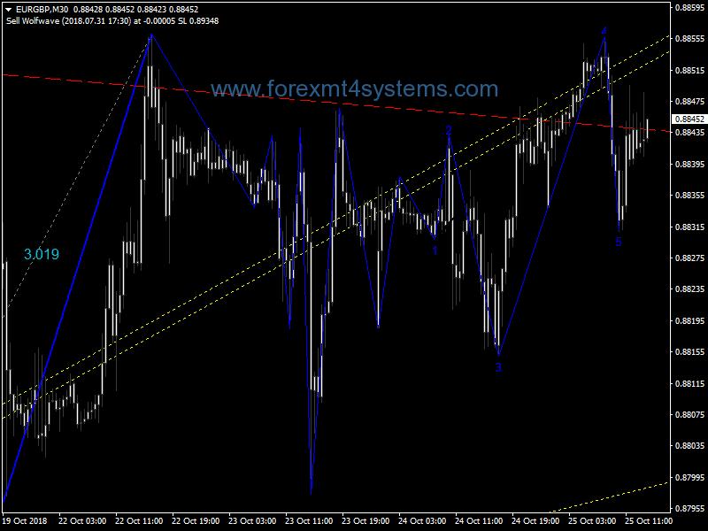 Stratejiya Bazirganiya Forex Wolf Wave Signals Trading