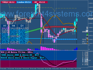 Forex XARD777 Разширена стратегия за търговия