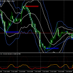 Forex ZZ Bollinger Bands Trading Strategy