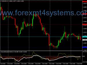 Forex Zero Lag Stochastic Trading Strategy