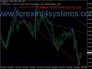 Форекс Zup линии Swing стратегия за търговия