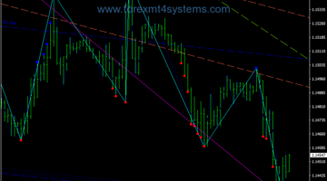 Forex Zup Lines Swing Trading Strategy