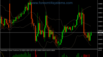 Forex 15 Minute Martingale Binary Options Strategy