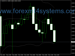Forex 60 min Bollineger Bandas Momentum Binary Options Strategy