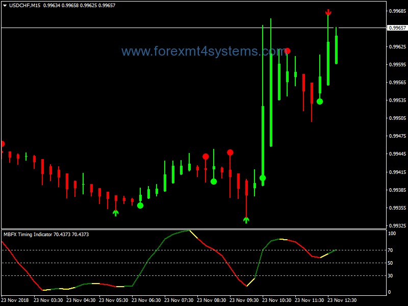 Forex ADX Crossing BB Alert Binary Options Strategy – ForexMT4Systems