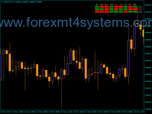 Forex AO AC Display Indicator