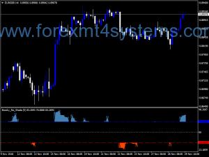 Forex Brooky RSI Shade Indicator