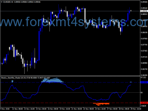 Forex Brooky Stochastic RSI Shade Indicator