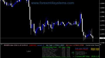 Forex Brother Panel Indicator