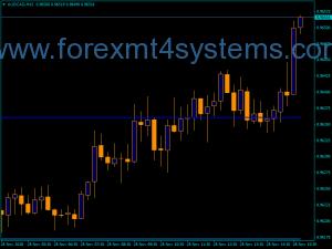 Forex Camarilla AX1 V1 მაჩვენებელი