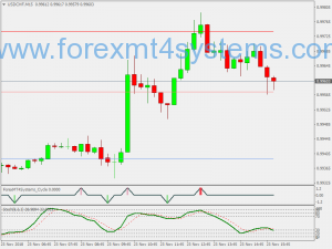 Stratejiya Binary Options Reversals Forex Cycle