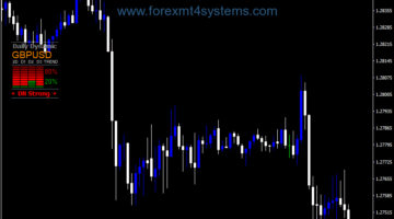 Forex Daily Dynamic Trend Multi Currencies Indicator