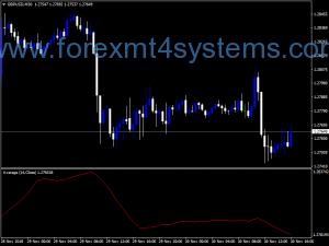 Valutakoersen Mladen-indicator