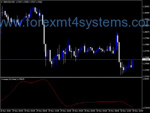 Forex Deviations No Mark MA Indicator