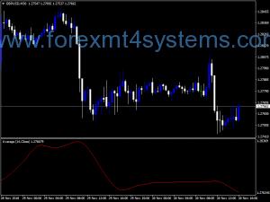 Forex Deviations No Lag MA NMC Indicator