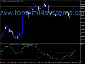 Forex Dinamic Zone AB RSI MACD Indicator