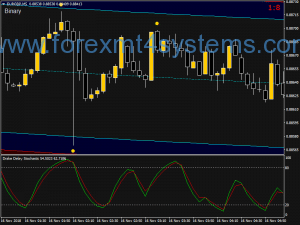 Forex Drake Delay Stochastic Strategy Options