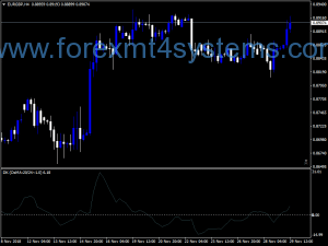 Forex Driver RSI OSMA Long Short Indicator