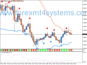 Forex EMA Stratejiya Hilbijêre Hilbijêre Colored Binary