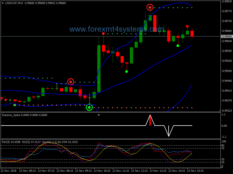 Binary options strategy 2021 spike betting odds calculator decimals to fractions in simplest