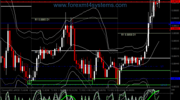 Forex Fast RSI Double Bands Stratejiya Binary Options