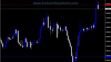 Forex Four Hour Support Resistance Indicator