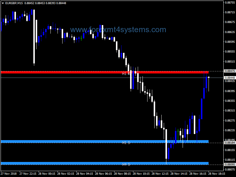 Forex Givonly SNR SND Indicator – ForexMT4Systems