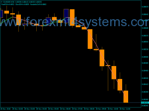 Forex Hull параболичен два индикатора