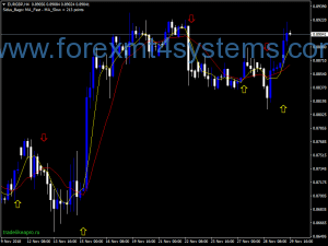 Forex IC RSI Channel Arrows Indicator
