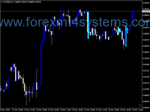 Forex Inbar Два індикатора мод