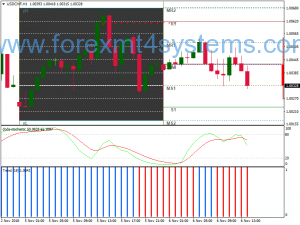 Forex Intraday Trading Trend Strategy Strategy
