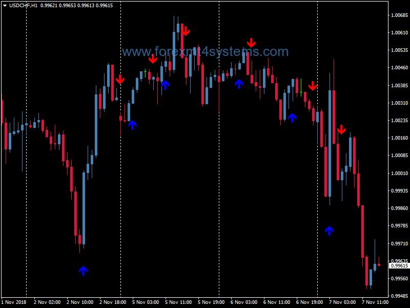 trend binary options grafika