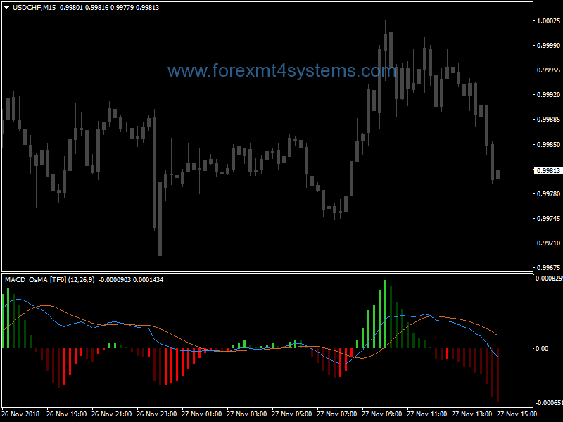 Indx Color Rangers for Forex MACD