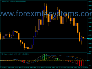 Indicador Katastrof do Forex MACD OSMA Color MTF