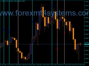 Forex MN MA Osma Indicator