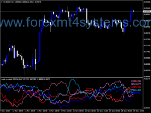 Forex Multi-symbolen RSI Waarschuwingen Indicator