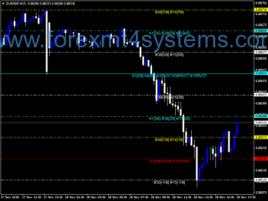 Forex Murrey Math Alle Tiid Frames Colored Indicator