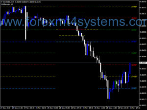 Forex Murrey Math Lines Fmod Indicator