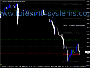 Forex Murrey Math MPF Lines-indicator