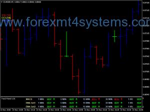 Forex Oscillator Chart Trend Triangle Options