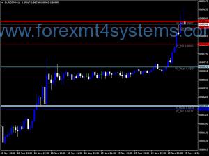 Forex Pivot Custom 4 Time Frame Indicator