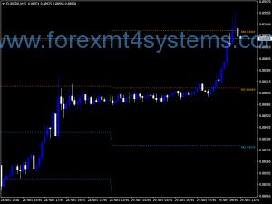 Forex Pivot Daily Medium SR-indicator