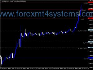 Индикатор на опорните точки за Forex