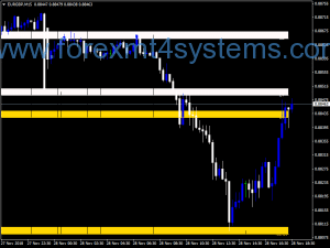 Indicator Indekatorên Forex Power