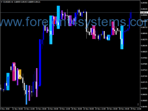 Forex Price Action V4 Yndeksator