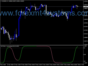 Forex RMI RSX Smoothed Indicator